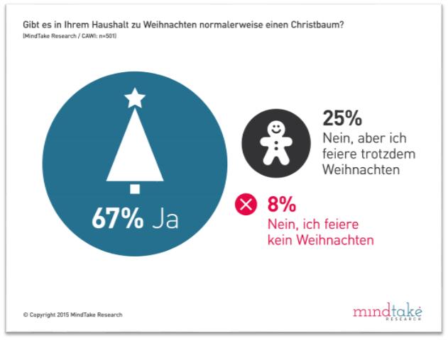 xmassound-net-christkind-beliebter-als-der-weihnachtsmann